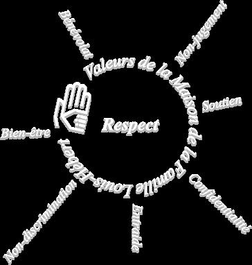 Logo de la Maison de la famille Louis-Hébert